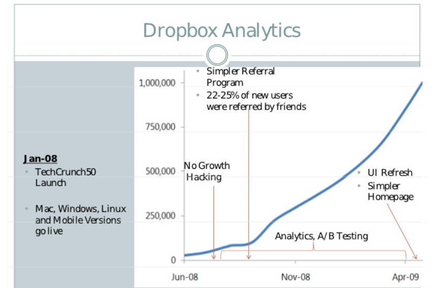 Dropbox user base growth chart