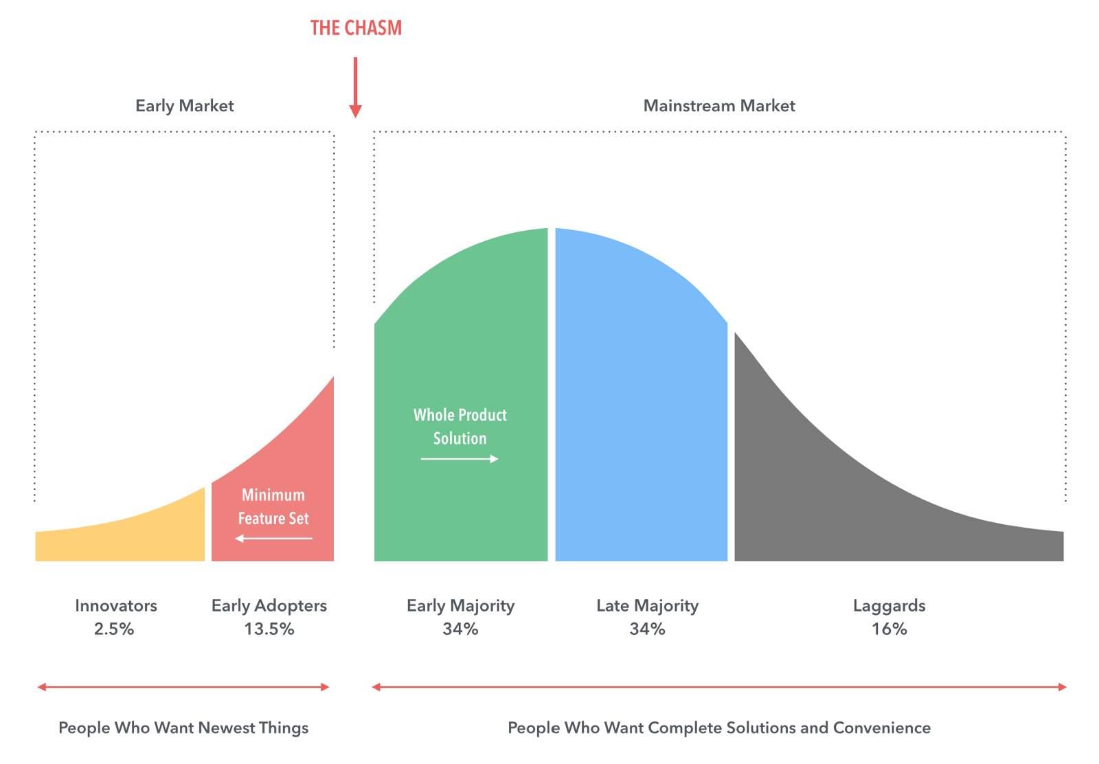 Lean canvas early adopters - crossing the chasm