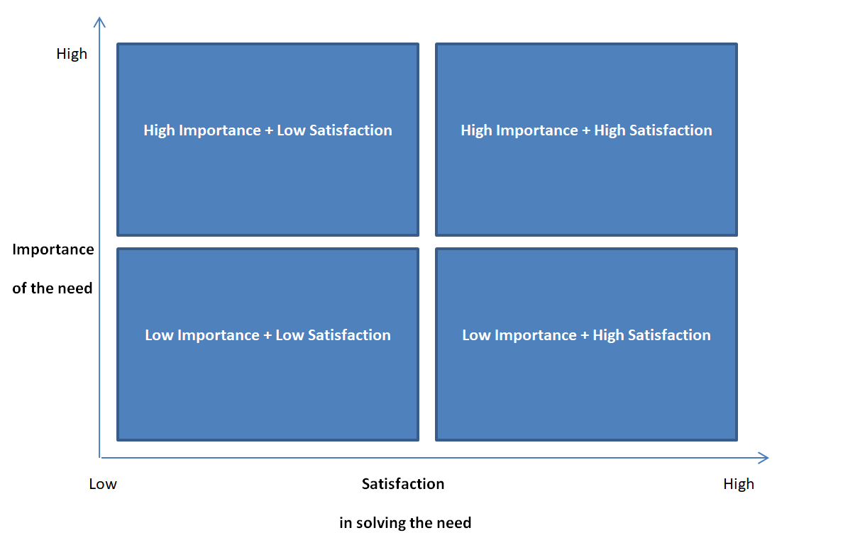 Product development process importance vs satisfaction customer needs