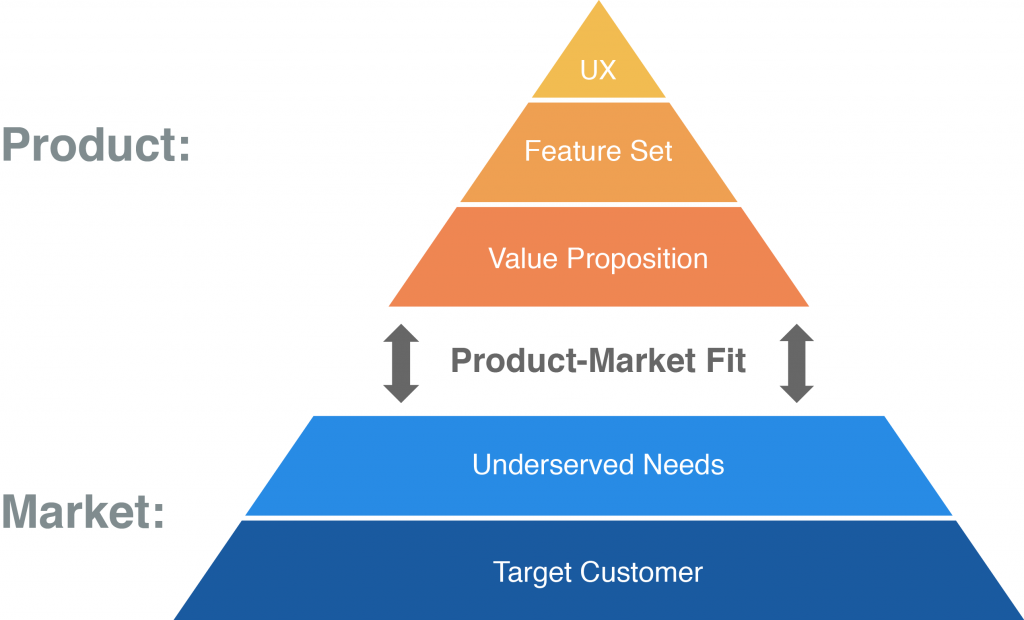 Product development process - underserved customer needs
