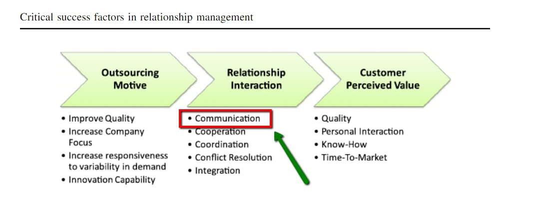 Flow Chart of Success Factors when hiring a digital marketing agency