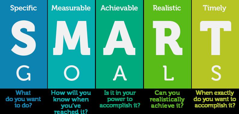 Diagram of SMART Goals breakdown when hiring a digital marketing agency
