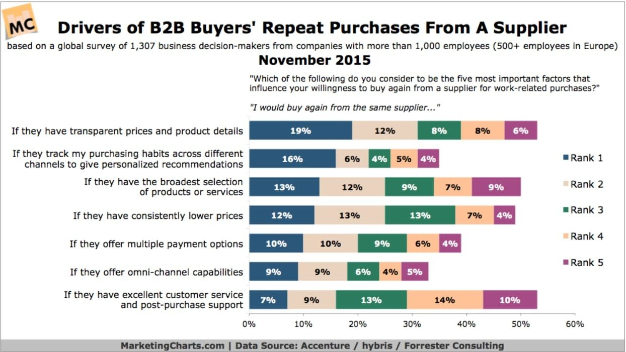 Chart of different preferences B2B buyers have for supplier selection