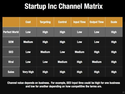 Brian Balfour's How to Choose Your Promotion Channel