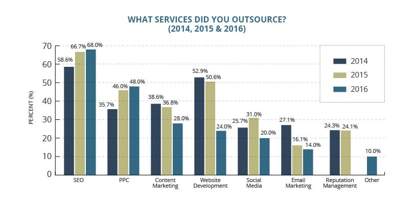 Bar Chart of Outsourced Digital Marketing Services