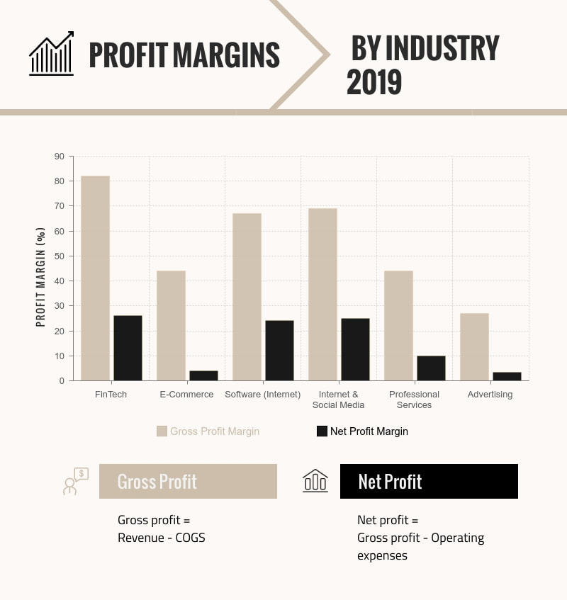 Gross and net profit by industry 2019