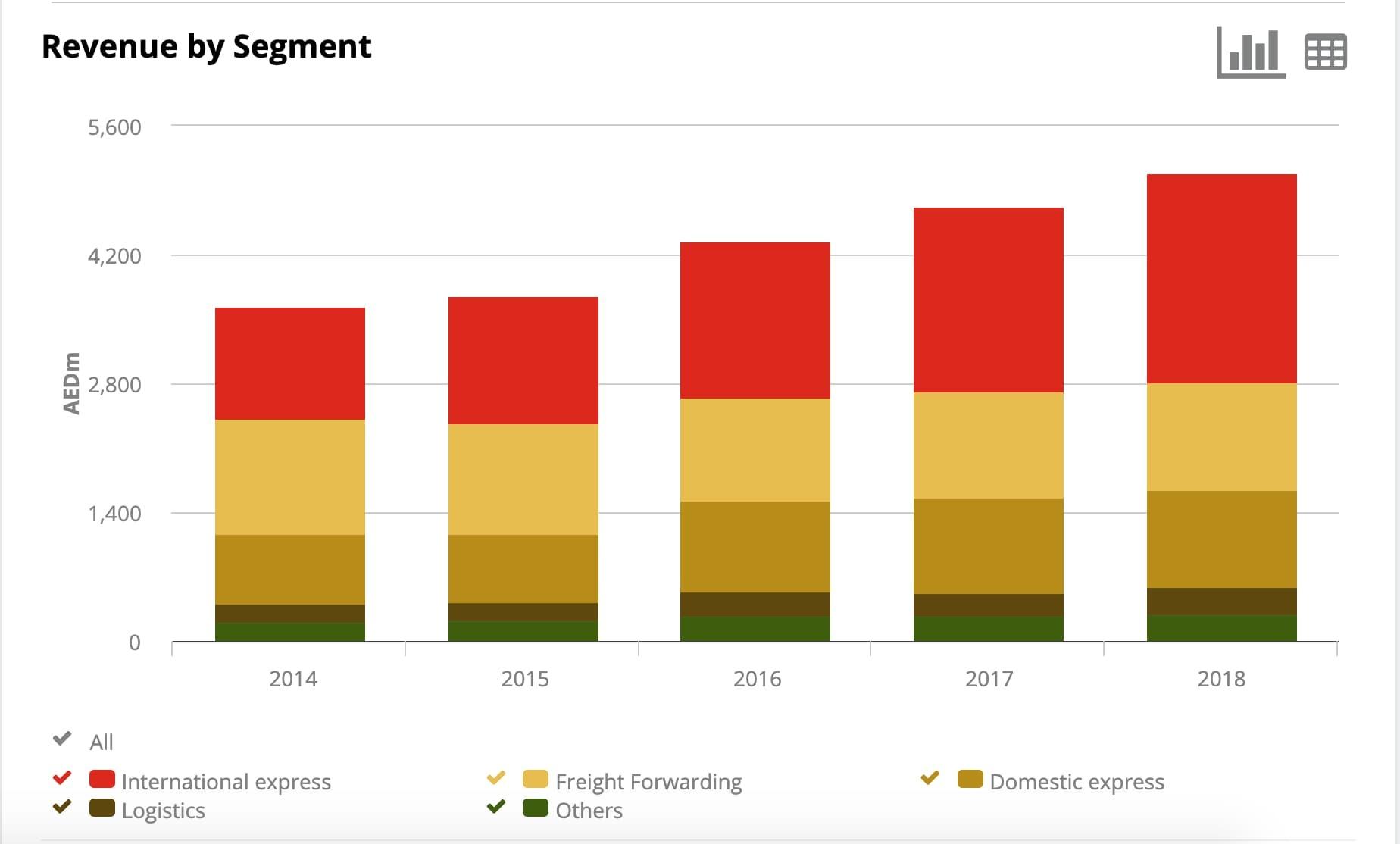 Aramex Revenue by Segment