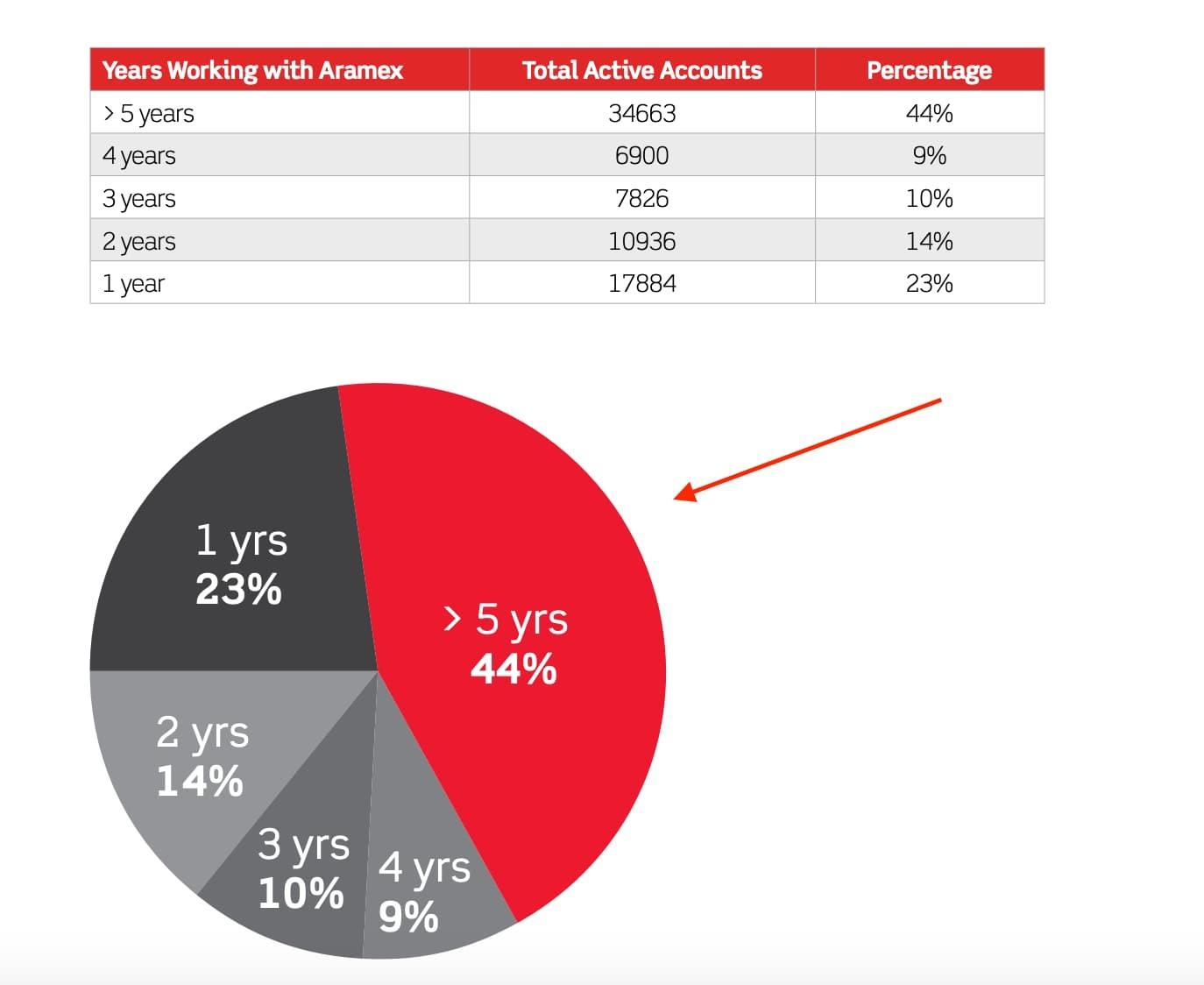 Aramex customer retention chart