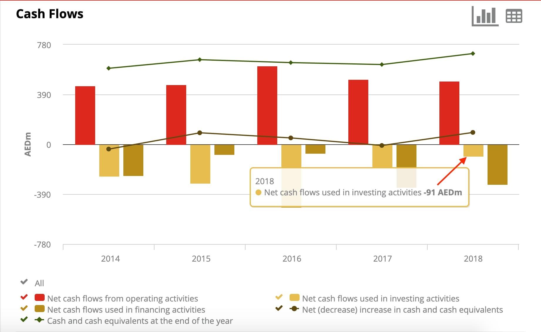 Aramex investment activities