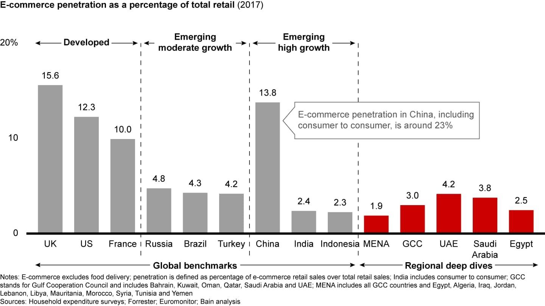 MENA E-commerce trends