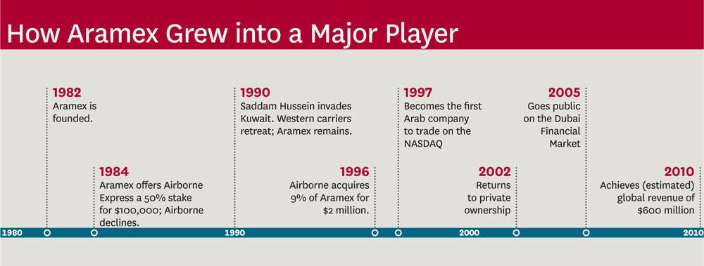 Aramex history