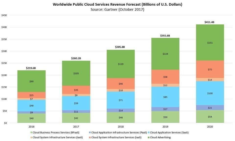 Gartner Cloud Services Total Addressable Market