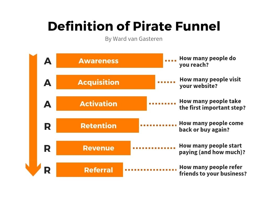 Using the AAARRR framework for full life cycle use case