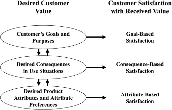 Full life cycle use case for customer value