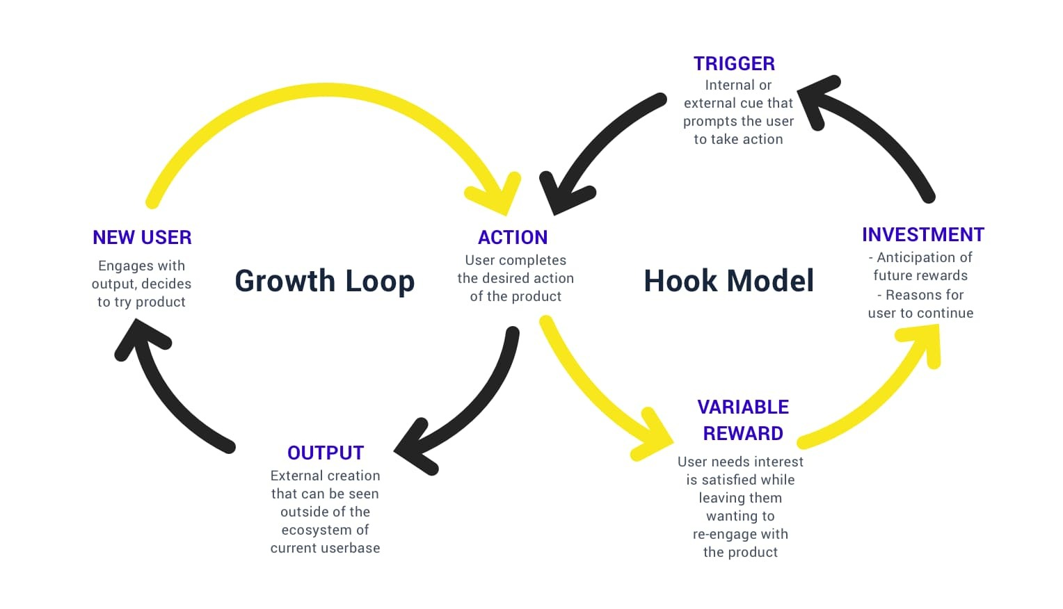 Product acquisition growth loop