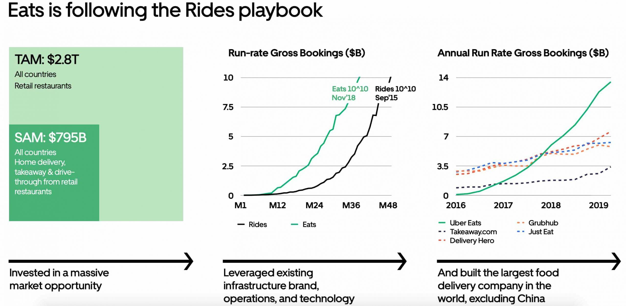 Uber Eats Market Opportunity - TAM