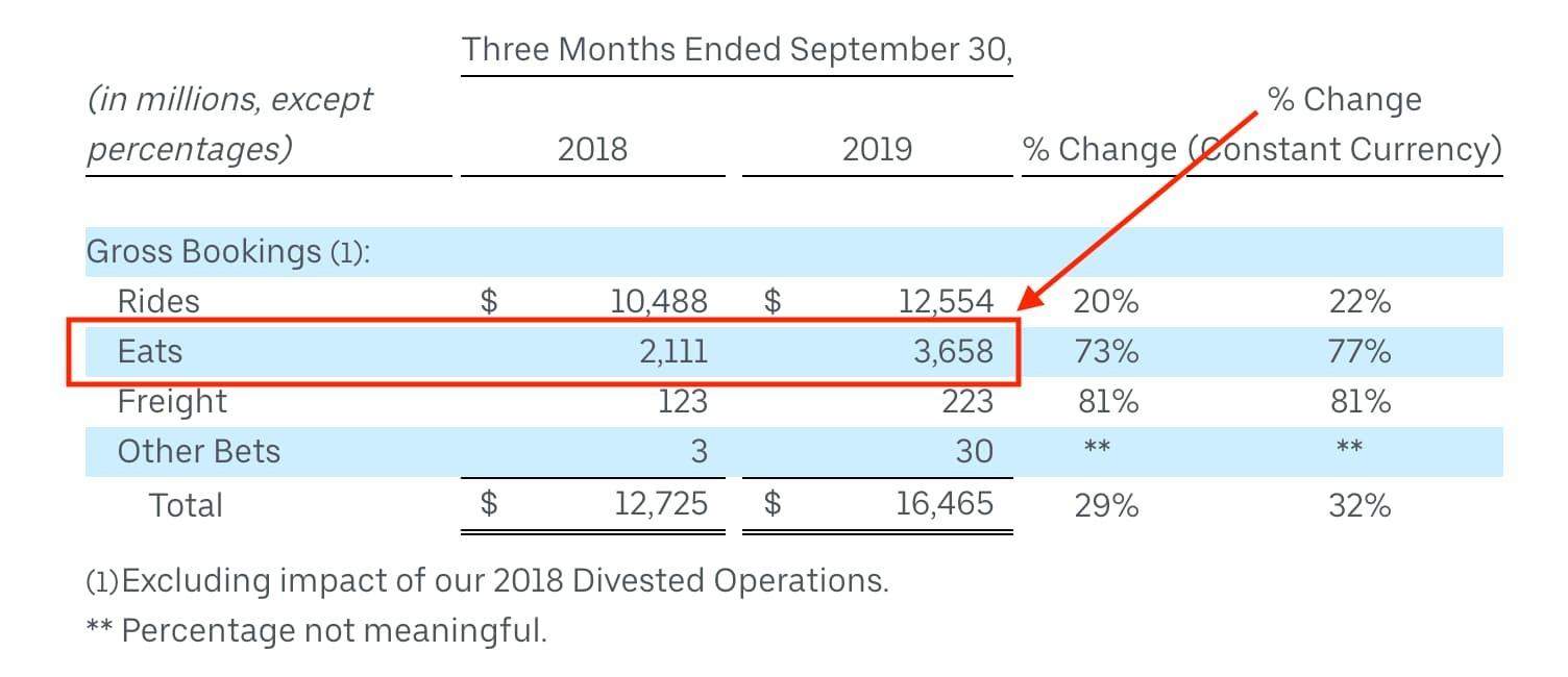 Uber Eats revenue Q3 2019