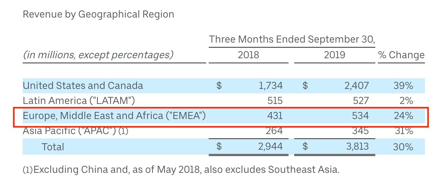 Uber Eats Revenue Per Geographical Region