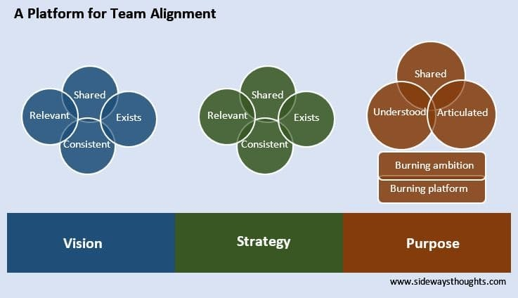 Full life cycle use case for team alignment