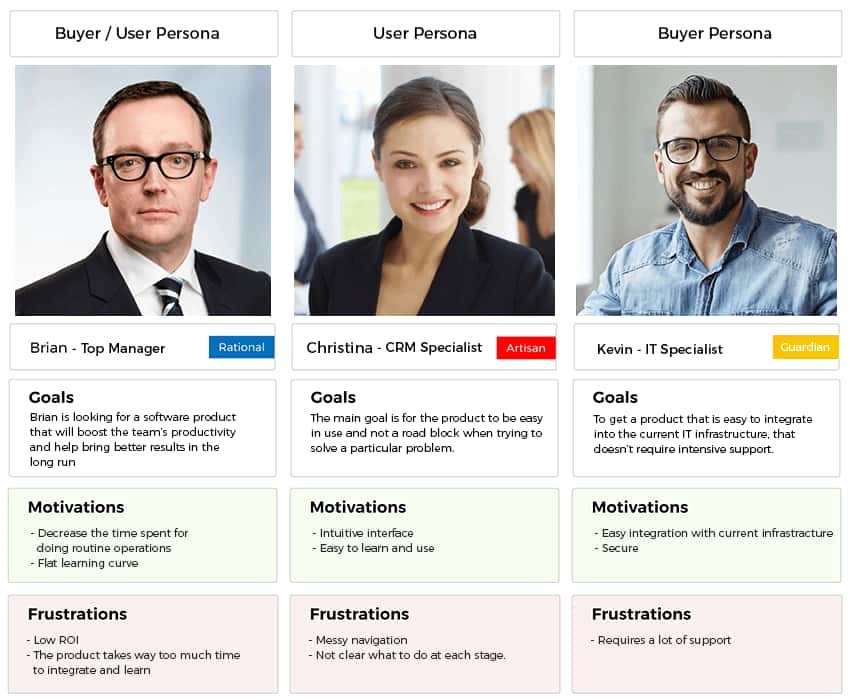 User vs buyer persona