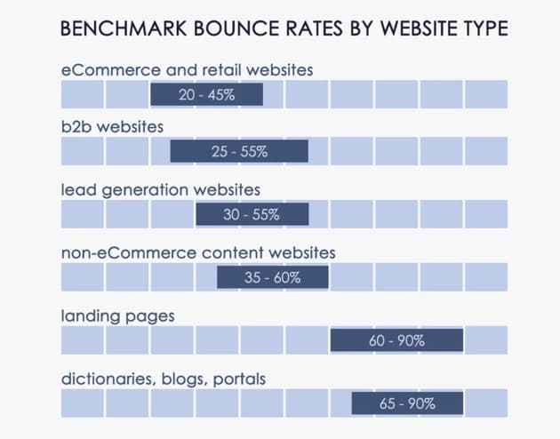 Average bounce rate for ecommerce