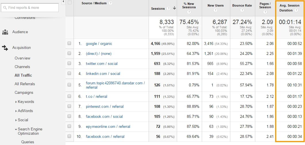 Google Analytics session duration example