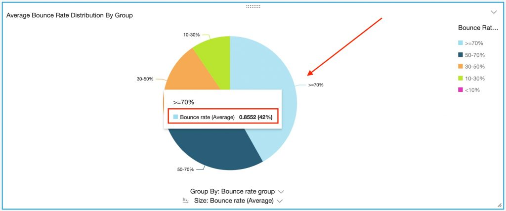 UAE ecommerce bounce rate