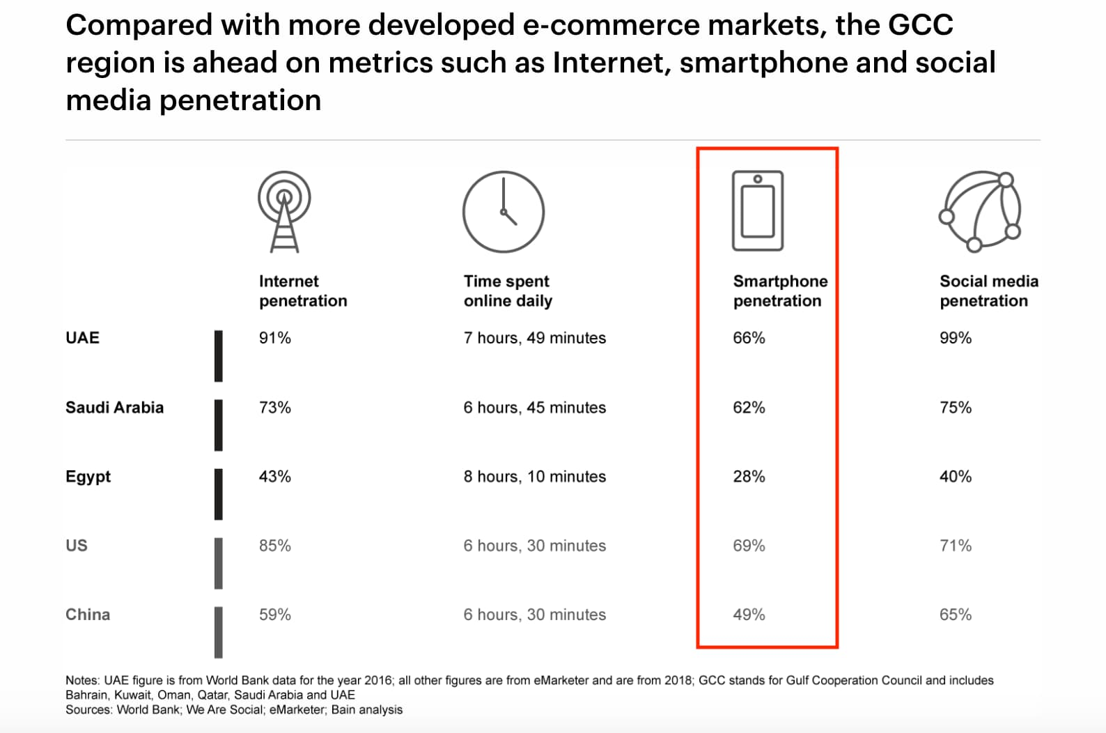 GCC Mobile penetration