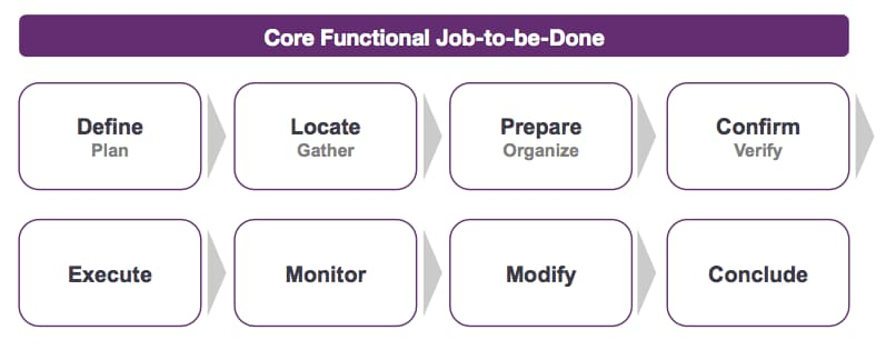 Core functional job to be done
