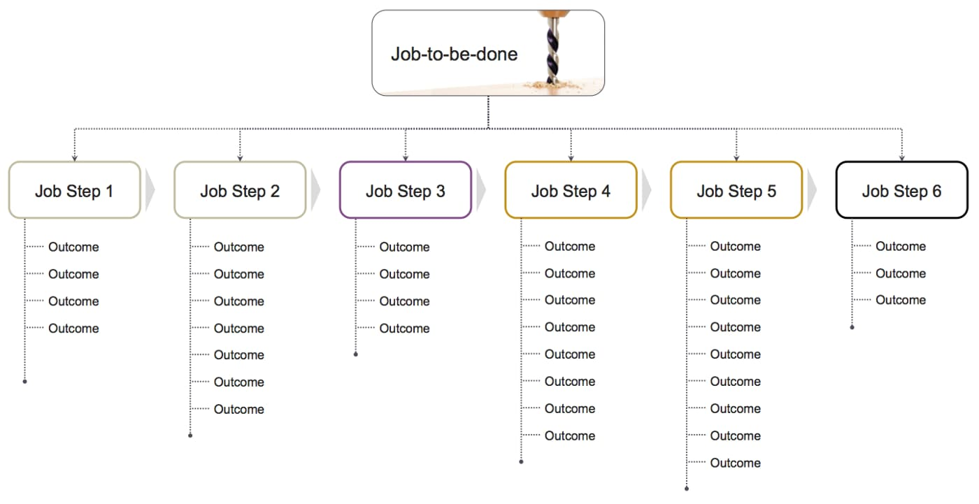 Desired customer outcomes breakdown