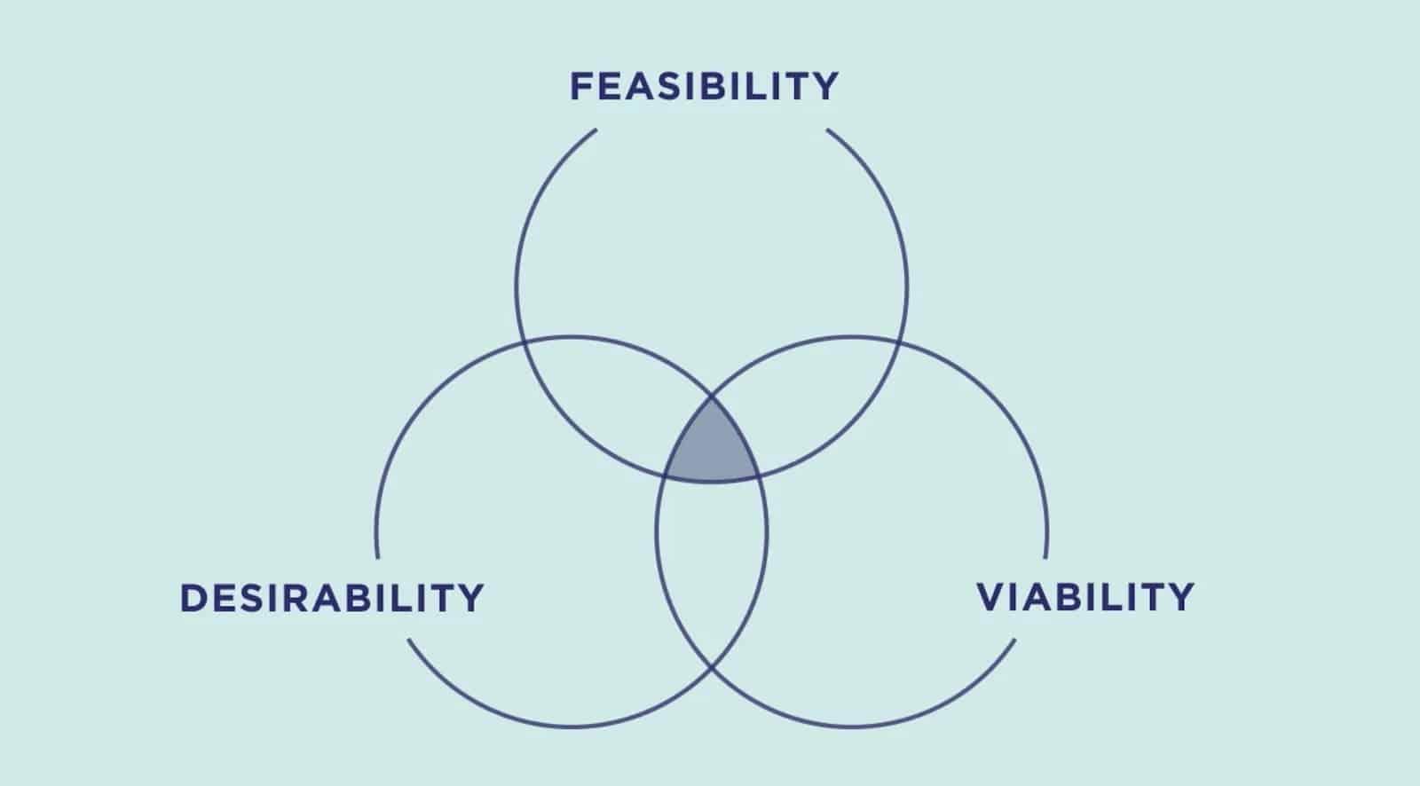 Ideo business design